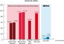 Sem influ�ncias do mercado financeiro, taxa de juros da M�tua se mant�m est�vel
